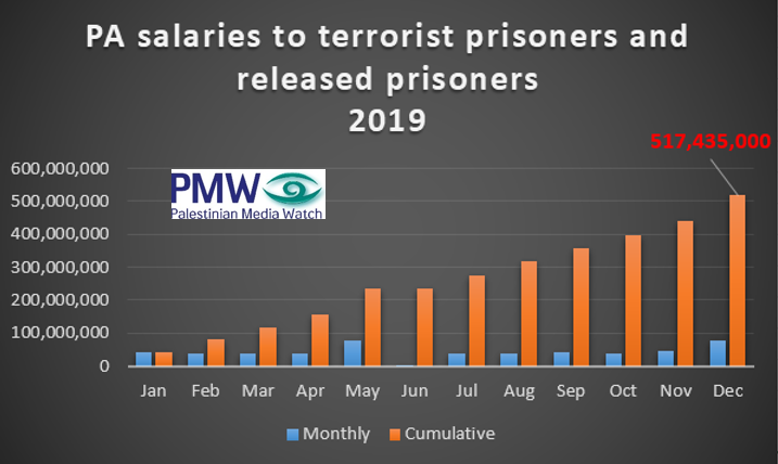 Pmw Exclusive Pa Gave 517 4 Million Shekels To Terrorists As Salaries In 2019 Pmw Analysis